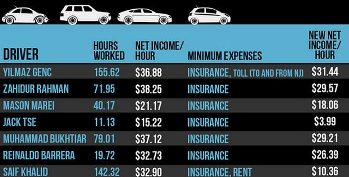 The Number Of Hours Worked as a uber driver