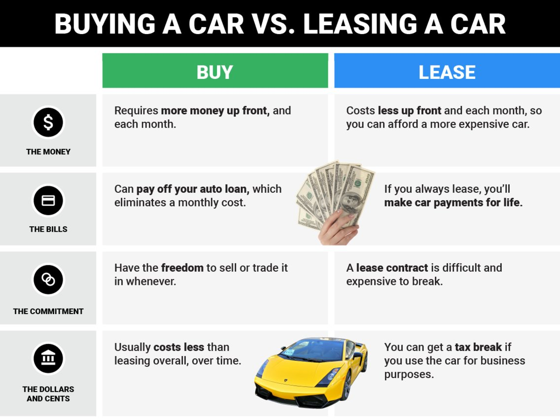 Difference Between Leasing and Buying