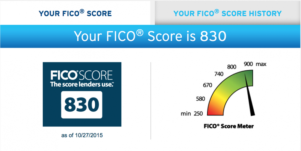Get Your FICO Score for Free