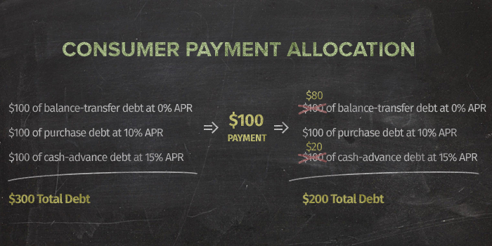 payment allocation