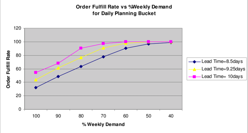 Compare Weekly and Daily Rates