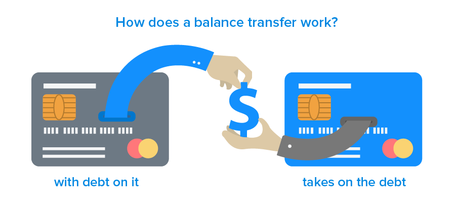 balance-transfer-credit-cards-work